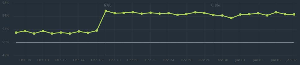 График изменения винрейта Медузы со времнем