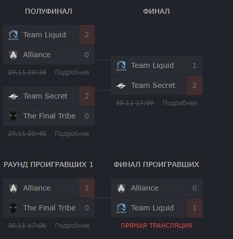 Квалификация Dota 2 Европа