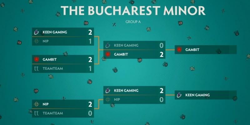 Итоговое положение команд в группе A на турнире The Bucharest Minor